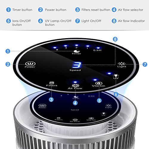 Best Air Purifier For Allergies 2018 Comparison Amp Review
